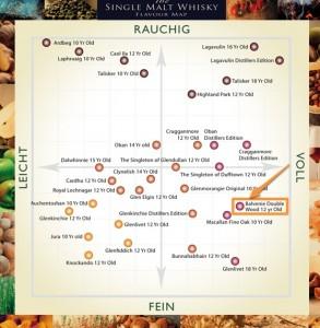 The Whisky Flavour Map – Balvenie Double Wood