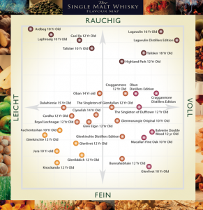Single Malt Whisky Flavour Map