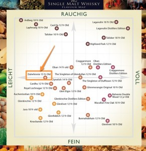 Whisky Flavour Map – Dalwhinnie (15 Jahre)