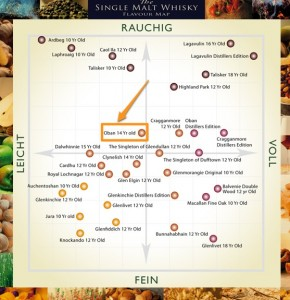 Single Malt Whisky Flavour Map - Oban 14 Jahre